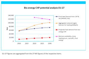 Bio-energy-CHP Potential